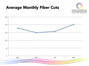 1. Average Monthly Fiber Cuts