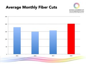 2. Average Monthly Fiber Cuts
